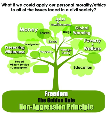 Libertarian Tree Graphic