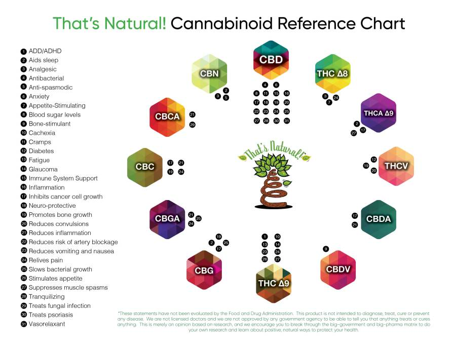 That's Natural CBD Oil - Cannabinoid Reference Chart